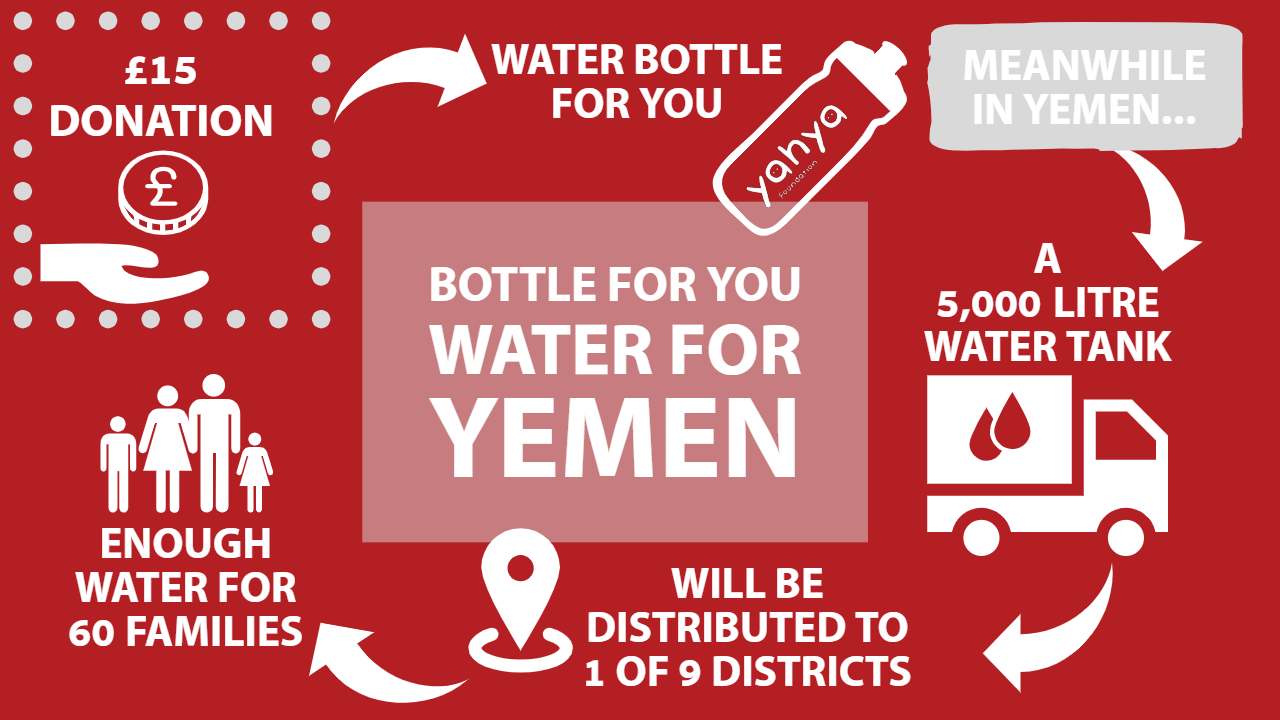 bottle for you, water for yemen